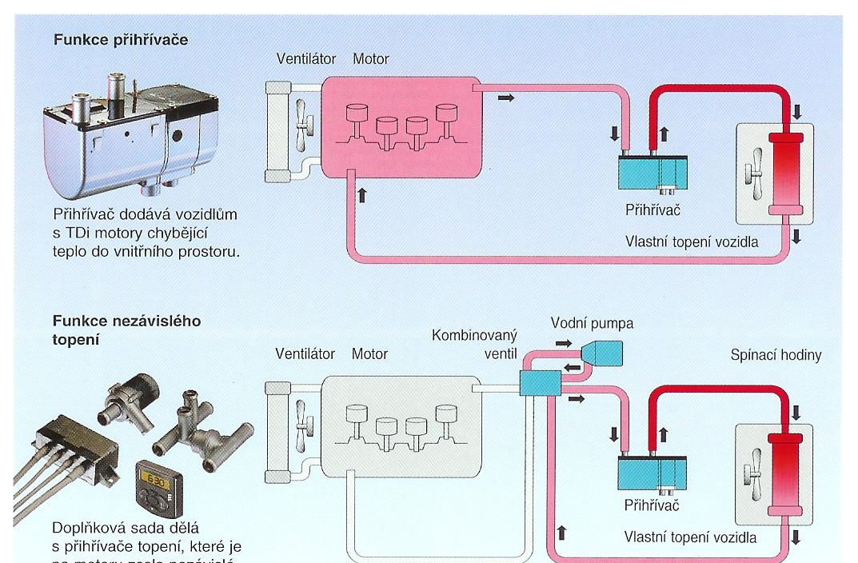 možnosti zapojení přihřívače